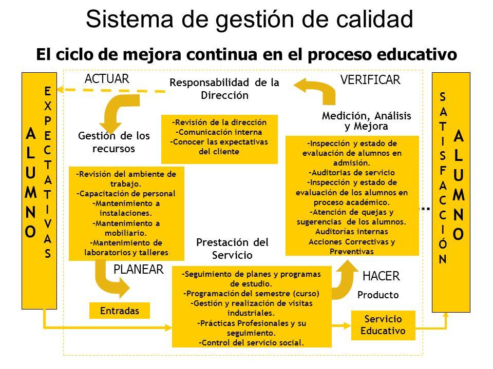 El ciclo de mejora continua en el proceso educativo Sistema de gestión de calidad Servicio Educativo Producto ALUMNOALUMNO EXPECTATIVASEXPECTATIVAS AL