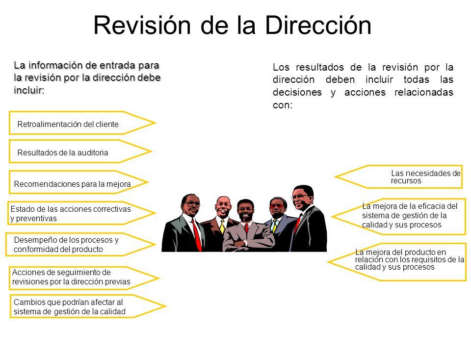Revisión de la Dirección La información de entrada para la revisión por la dirección debe incluir: Los resultados de la revisión por la dirección debe