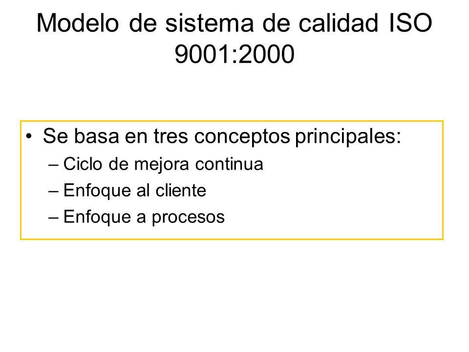 Modelo de sistema de calidad ISO 9001:2000 Se basa en tres conceptos principales: –Ciclo de mejora continua –Enfoque al cliente –Enfoque a procesos