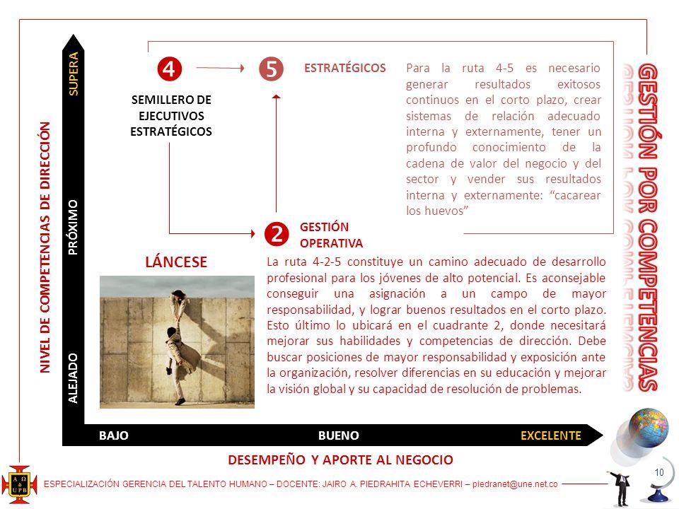 ESPECIALIZACIÓN GERENCIA DEL TALENTO HUMANO – DOCENTE: JAIRO A. PIEDRAHITA ECHEVERRI – piedranet@une.net.co BAJOBUENOEXCELENTE ALEJADO SUPERA PRÓXIMO