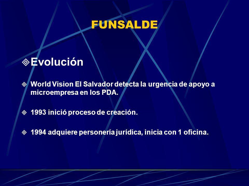 FUNSALDE Evolución World Vision El Salvador detecta la urgencia de apoyo a microempresa en los PDA. 1993 inició proceso de creación. 1994 adquiere per