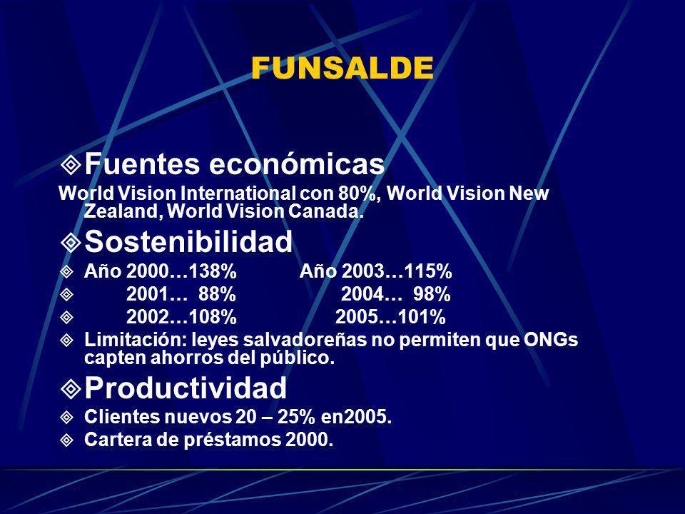 FUNSALDE Fuentes económicas World Vision International con 80%, World Vision New Zealand, World Vision Canada. Sostenibilidad Año 2000…138% Año 2003…1