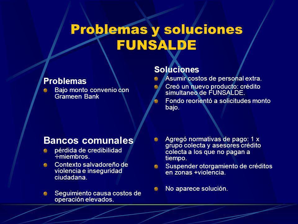 Problemas y soluciones FUNSALDE Problemas Bajo monto convenio con Grameen Bank Bancos comunales pérdida de credibilidad ÷miembros. Contexto salvadoreñ