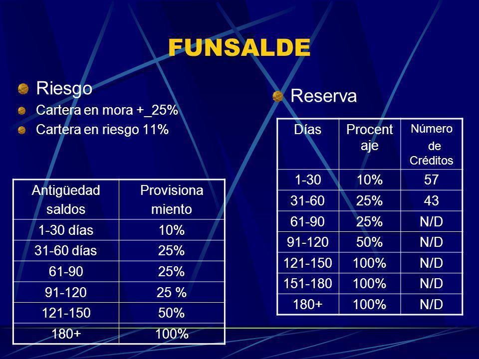 FUNSALDE Antigüedad saldos Provisiona miento 1-30 días10% 31-60 días25% 61-9025% 91-12025 % 121-15050% 180+100% Riesgo Cartera en mora +_25% Cartera e