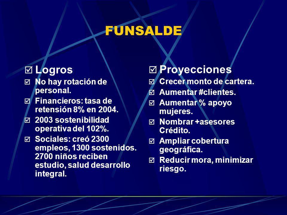 FUNSALDE Logros No hay rotación de personal. Financieros: tasa de retensión 8% en 2004. 2003 sostenibilidad operativa del 102%. Sociales: creó 2300 em