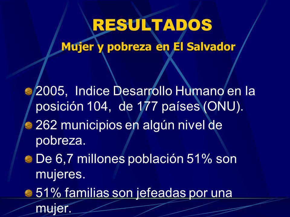 RESULTADOS 2005, Indice Desarrollo Humano en la posición 104, de 177 países (ONU). 262 municipios en algún nivel de pobreza. De 6,7 millones población