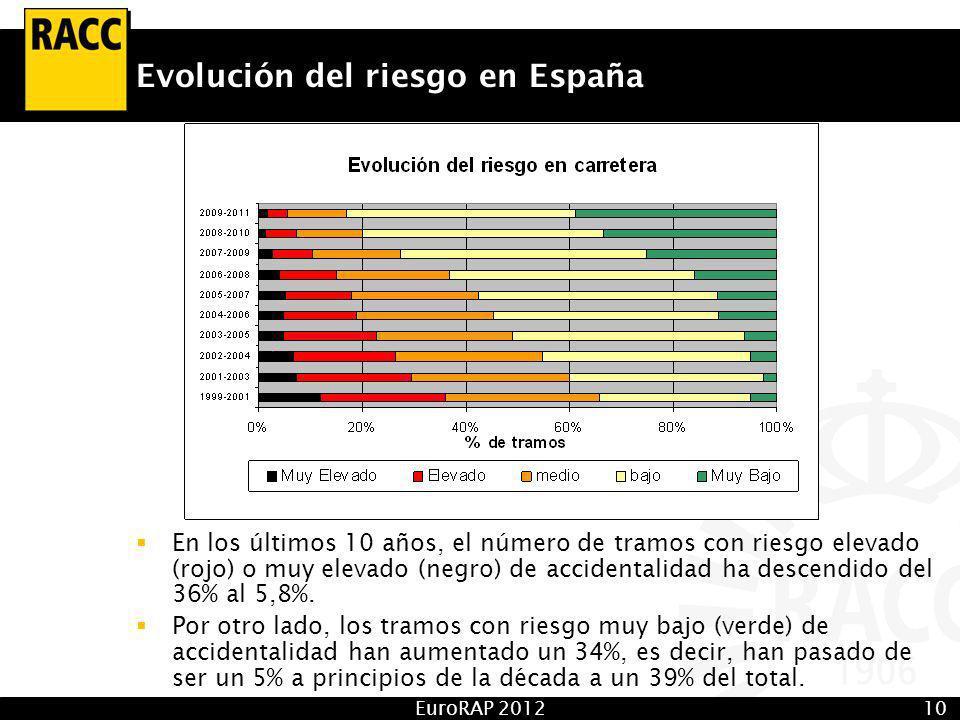 EuroRAP 201210 Evolución del riesgo en España En los últimos 10 años, el número de tramos con riesgo elevado (rojo) o muy elevado (negro) de accidentalidad ha descendido del 36% al 5,8%.