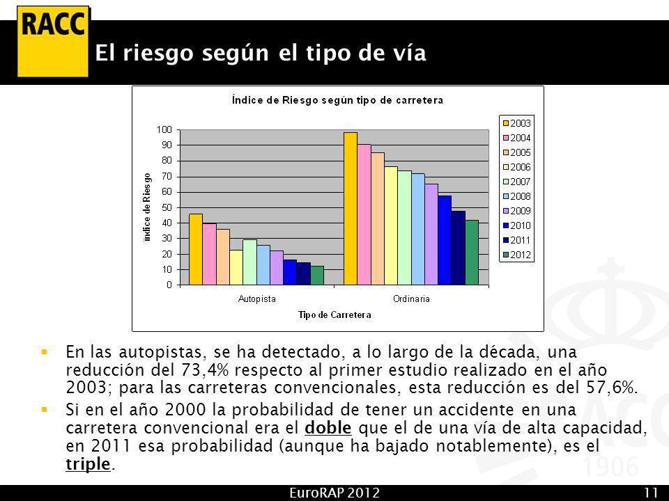 EuroRAP 201211 El riesgo según el tipo de vía En las autopistas, se ha detectado, a lo largo de la década, una reducción del 73,4% respecto al primer estudio realizado en el año 2003; para las carreteras convencionales, esta reducción es del 57,6%.