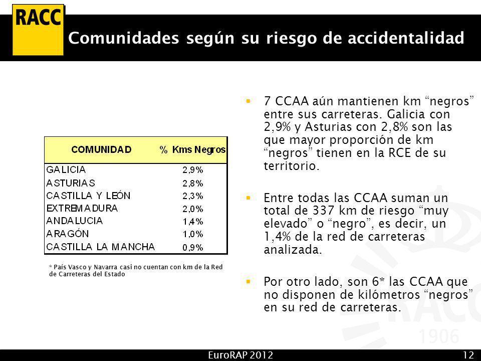 EuroRAP 201212 Comunidades según su riesgo de accidentalidad 7 CCAA aún mantienen km negros entre sus carreteras.