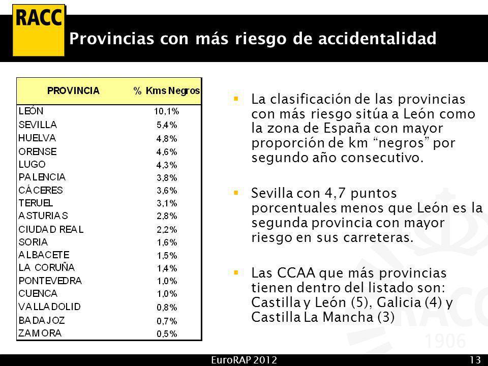EuroRAP 201213 Provincias con más riesgo de accidentalidad La clasificación de las provincias con más riesgo sitúa a León como la zona de España con mayor proporción de km negros por segundo año consecutivo.