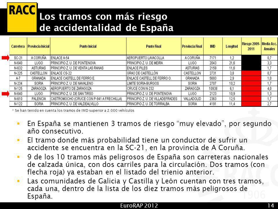 EuroRAP 201214 Los tramos con más riesgo de accidentalidad de España * Se han tenido en cuenta los tramos de IMD superior a 2.000 vehículos En España se mantienen 3 tramos de riesgo muy elevado, por segundo año consecutivo.