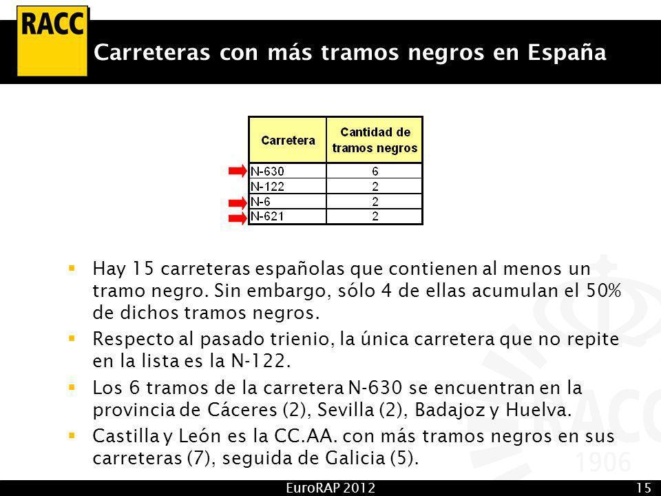 EuroRAP 201215 Carreteras con más tramos negros en España Hay 15 carreteras españolas que contienen al menos un tramo negro.