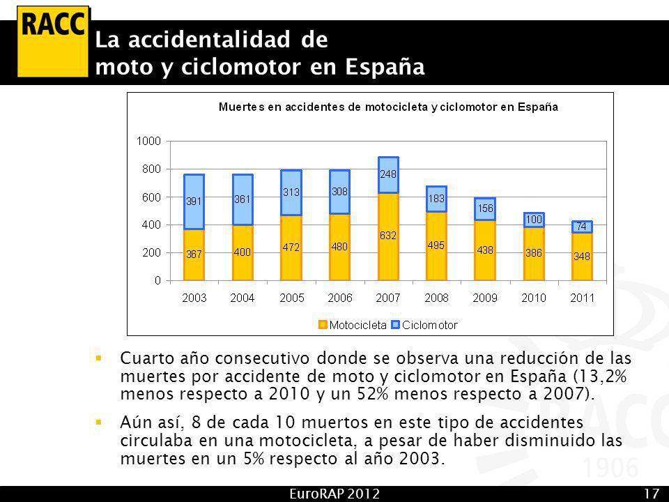 EuroRAP 201217 La accidentalidad de moto y ciclomotor en España Cuarto año consecutivo donde se observa una reducción de las muertes por accidente de moto y ciclomotor en España (13,2% menos respecto a 2010 y un 52% menos respecto a 2007).