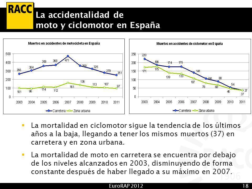 EuroRAP 201218 La accidentalidad de moto y ciclomotor en España La mortalidad en ciclomotor sigue la tendencia de los últimos años a la baja, llegando a tener los mismos muertos (37) en carretera y en zona urbana.