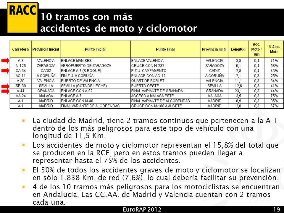 EuroRAP 201219 10 tramos con más accidentes de moto y ciclomotor La ciudad de Madrid, tiene 2 tramos continuos que pertenecen a la A-1 dentro de los más peligrosos para este tipo de vehículo con una longitud de 11,5 Km.