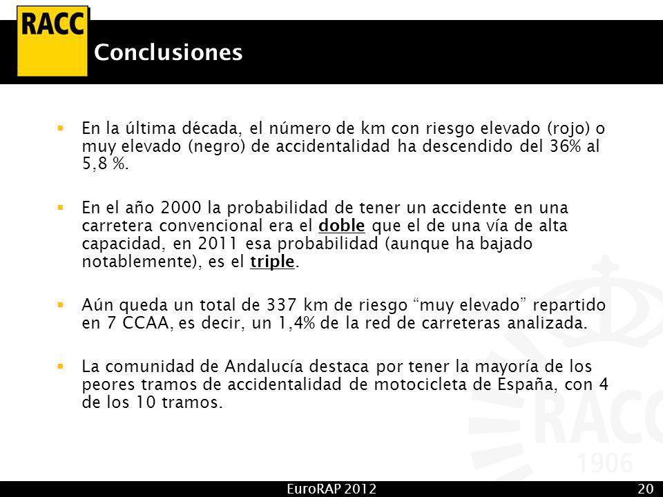 EuroRAP 201220 Conclusiones En la última década, el número de km con riesgo elevado (rojo) o muy elevado (negro) de accidentalidad ha descendido del 36% al 5,8 %.