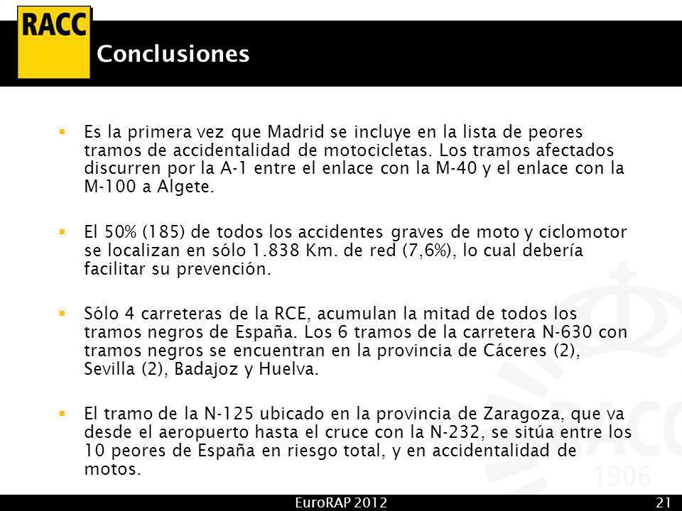 EuroRAP 201221 Conclusiones Es la primera vez que Madrid se incluye en la lista de peores tramos de accidentalidad de motocicletas.