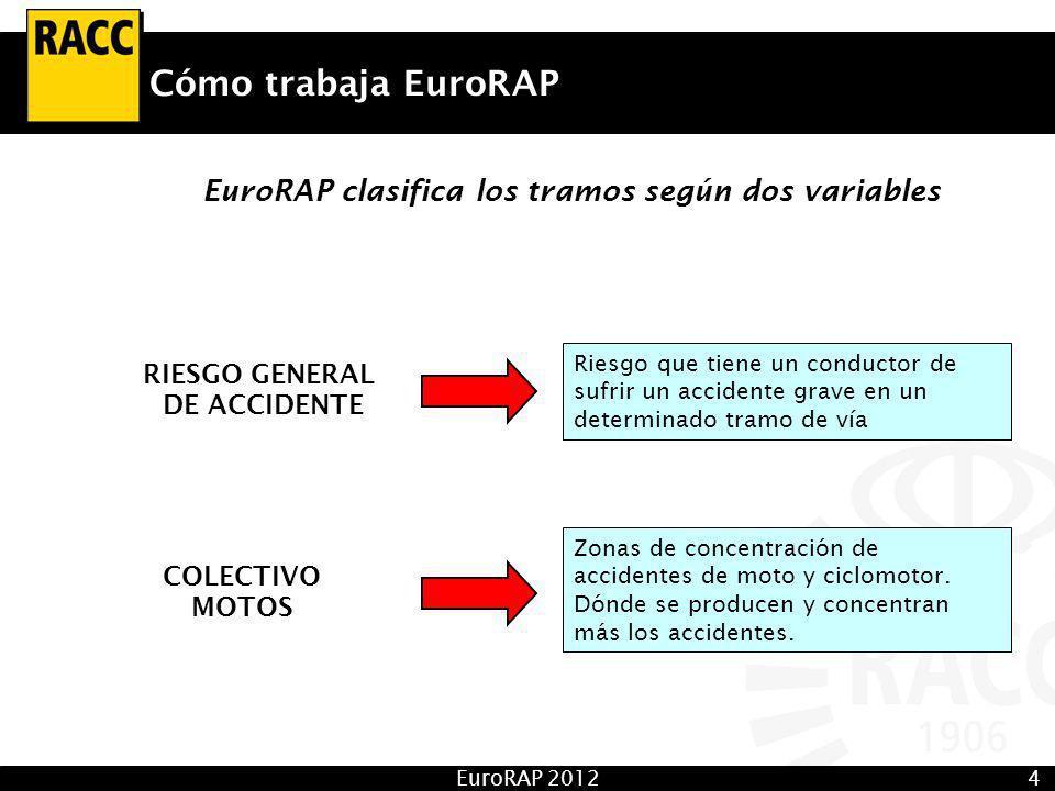 EuroRAP 20124 Cómo trabaja EuroRAP EuroRAP clasifica los tramos según dos variables Riesgo que tiene un conductor de sufrir un accidente grave en un determinado tramo de vía Zonas de concentración de accidentes de moto y ciclomotor.