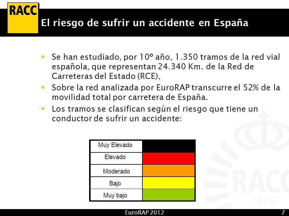 EuroRAP 20127 El riesgo de sufrir un accidente en España Se han estudiado, por 10º año, 1.350 tramos de la red vial española, que representan 24.340 Km.