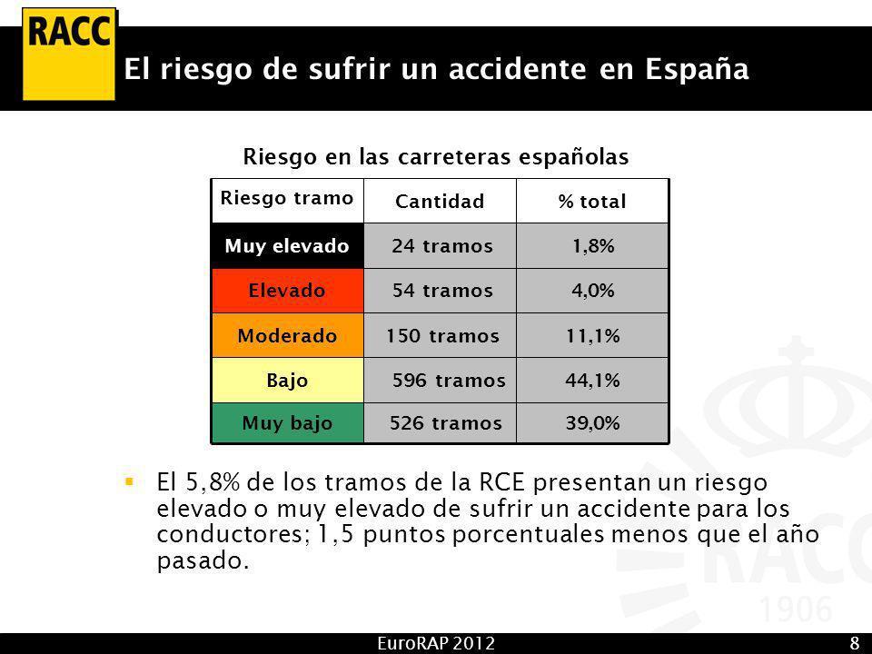 EuroRAP 20128 El riesgo de sufrir un accidente en España El 5,8% de los tramos de la RCE presentan un riesgo elevado o muy elevado de sufrir un accidente para los conductores; 1,5 puntos porcentuales menos que el año pasado.