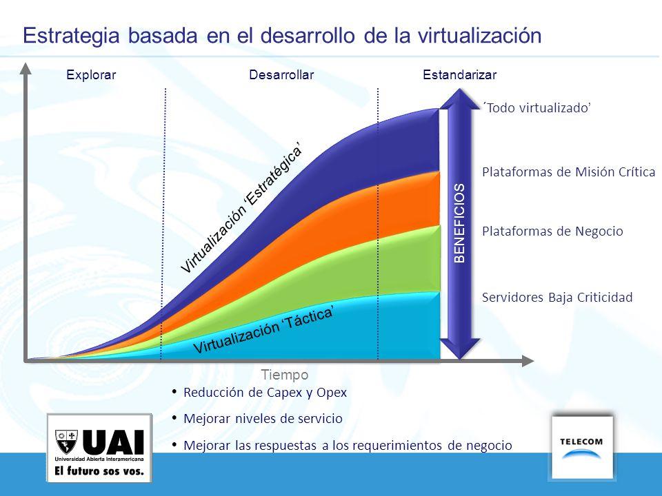 Virtualización Estratégica Tiempo DesarrollarEstandarizarExplorar Servidores Baja Criticidad Plataformas de Negocio Plataformas de Misión Crítica ´Tod