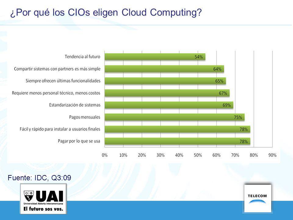 Fuente: IDC, Q3:09 ¿Por qué los CIOs eligen Cloud Computing?