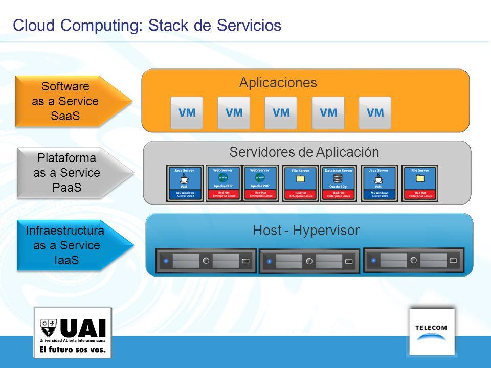 Cloud Computing: Stack de Servicios Infraestructura as a Service IaaS Host - Hypervisor Plataforma as a Service PaaS Servidores de Aplicación Aplicaci