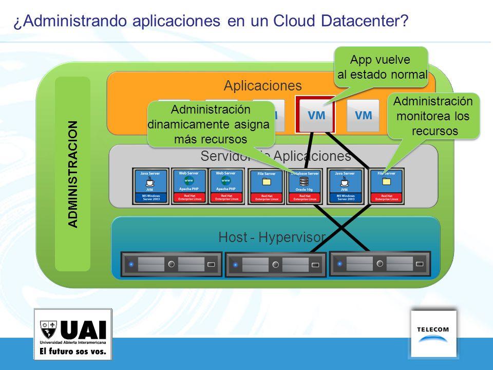 Host - Hypervisor Servidor de Aplicaciones Aplicaciones Ocurre un incidente ADMINISTRACION Administración monitorea los recursos Administración dinami