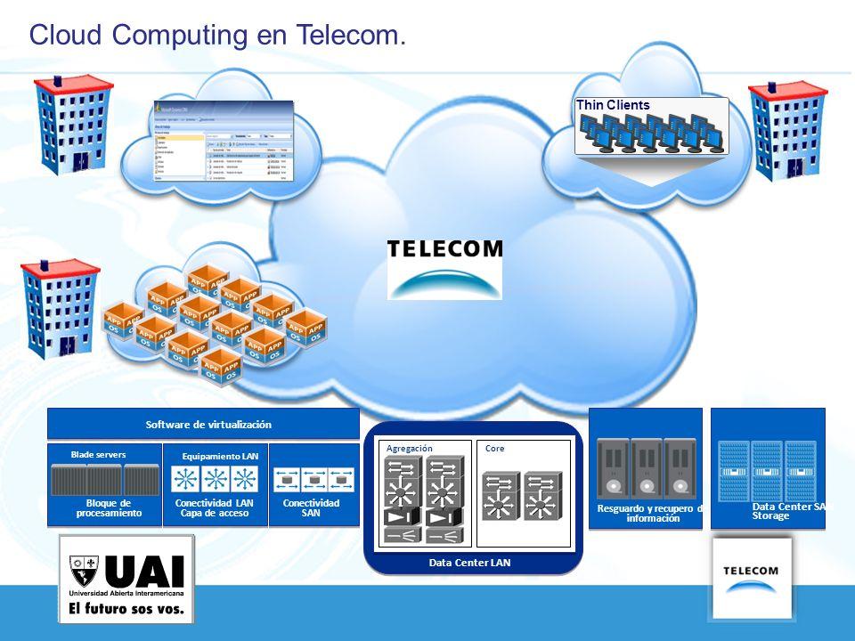 Cloud Computing en Telecom. Bloque de procesamiento Blade servers Conectividad LAN Capa de acceso Equipamiento LAN Conectividad SAN Software de virtua