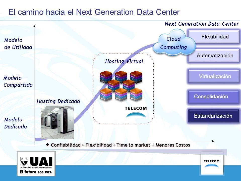 Flexibilidad Hosting Dedicado Hosting Virtual Modelo Dedicado Modelo Compartido Modelo de Utilidad + Confiabilidad + Flexibilidad + Time to market + M