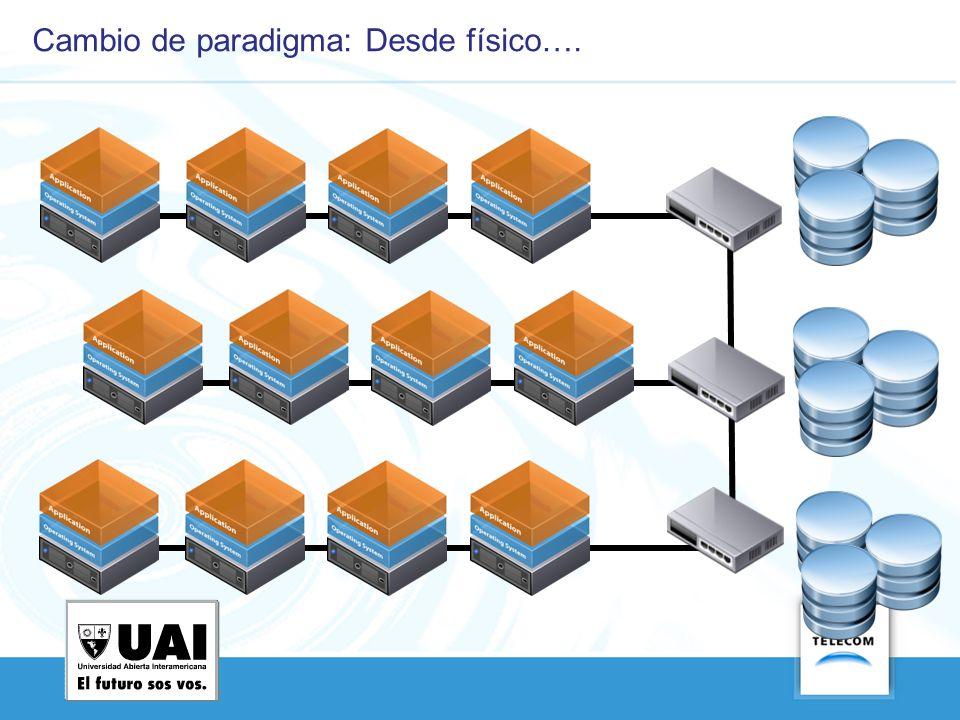 Nube Híbrida Tipos de Cloud Computing Nube Privada vApp Nube Pública vApp API Seguridad – Portabilidad – Administración unificada vApp