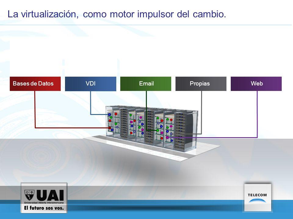La virtualización, como motor impulsor del cambio. VVVVVVVV VVVVVVVV Bases de DatosVDIEmailPropiasWeb