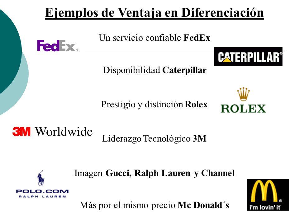 Ejemplos de Ventaja en Diferenciación Un servicio confiable FedEx Disponibilidad Caterpillar Prestigio y distinción Rolex Liderazgo Tecnológico 3M Imagen Gucci, Ralph Lauren y Channel Más por el mismo precio Mc Donald´s