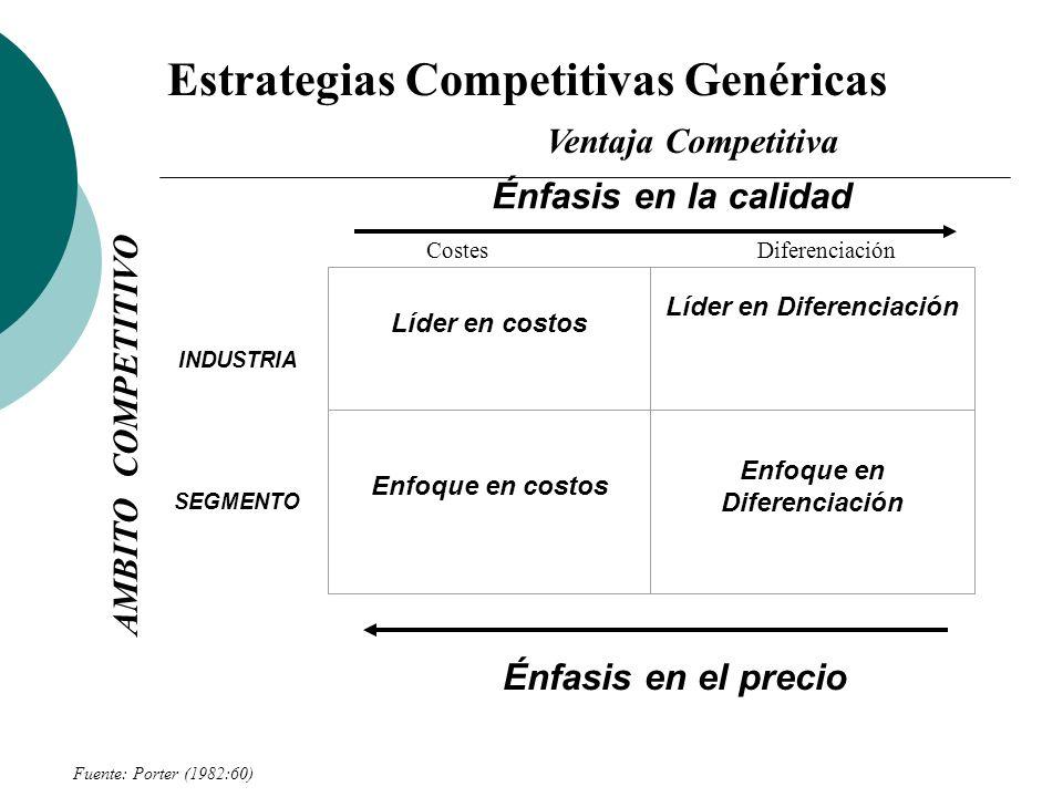 Estrategias Competitivas Genéricas Énfasis en la calidad INDUSTRIA SEGMENTO Énfasis en el precio Líder en costos Líder en Diferenciación Enfoque en costos Enfoque en Diferenciación AMBITO COMPETITIVO Fuente: Porter (1982:60) Ventaja Competitiva CostesDiferenciación