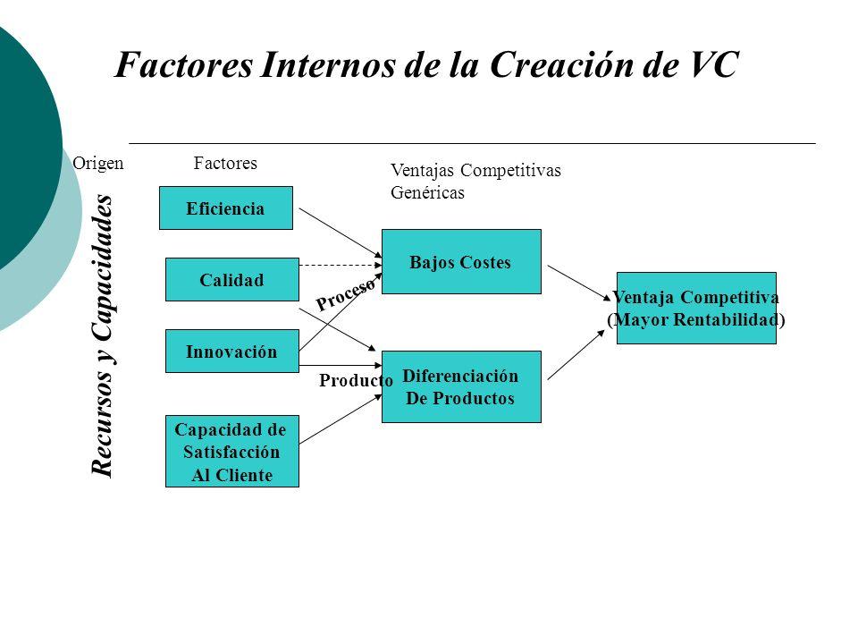 Factores Internos de la Creación de VC Recursos y Capacidades OrigenFactores Eficiencia Calidad Innovación Capacidad de Satisfacción Al Cliente Bajos Costes Diferenciación De Productos Ventaja Competitiva (Mayor Rentabilidad) Ventajas Competitivas Genéricas Producto Proceso