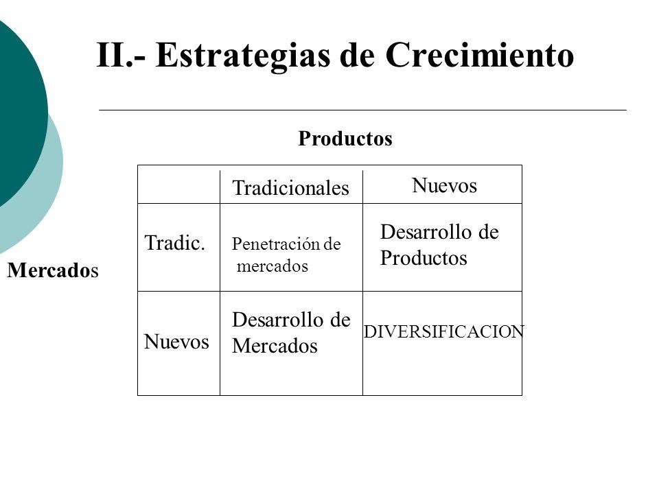 Productos Mercados Tradicionales Nuevos Tradic. Penetración de mercados DIVERSIFICACION Desarrollo de Productos Desarrollo de Mercados