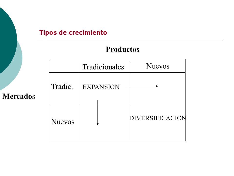 Tipos de crecimiento Productos Mercados Tradicionales Nuevos Tradic. EXPANSION DIVERSIFICACION
