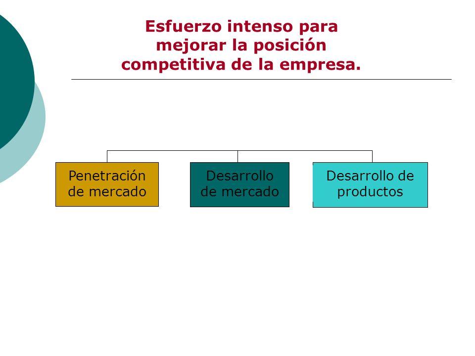 Esfuerzo intenso para mejorar la posición competitiva de la empresa. Penetración de mercado Desarrollo de mercado Desarrollo de productos