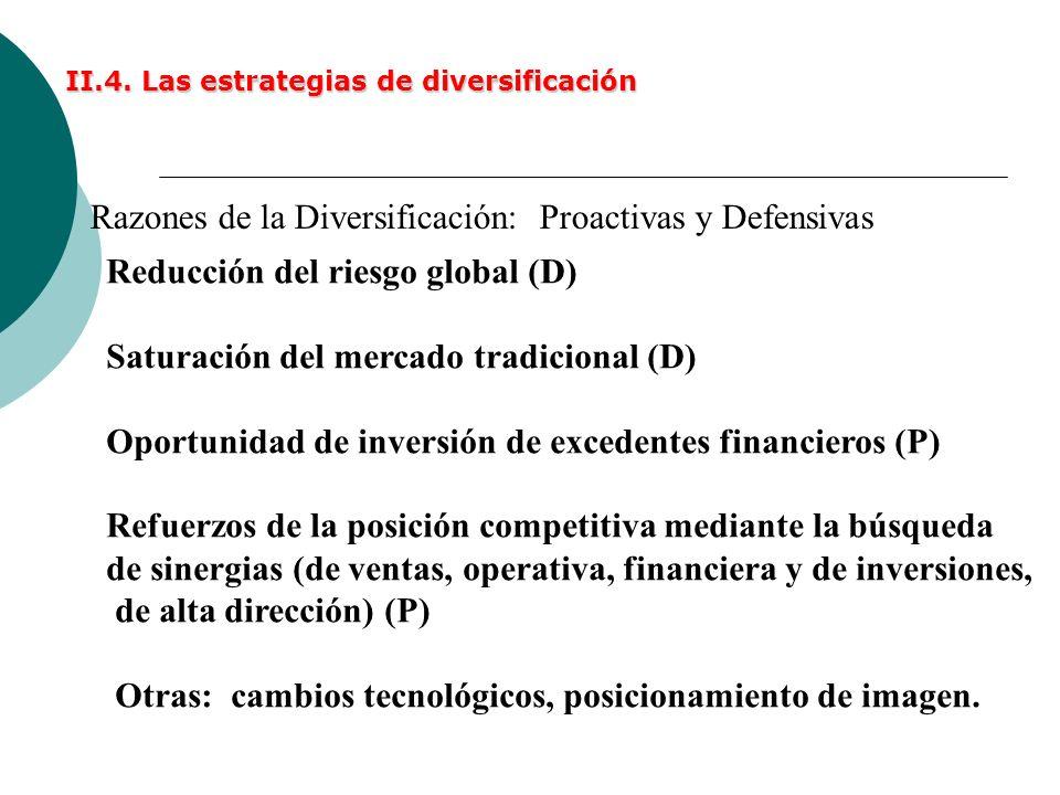 II.4. Las estrategias de diversificación Razones de la Diversificación: Proactivas y Defensivas Reducción del riesgo global (D) Saturación del mercado