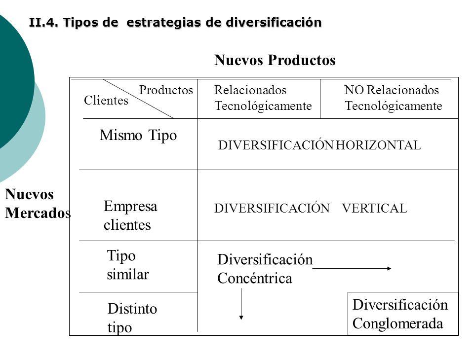 II.4. Tipos de estrategias de diversificación Nuevos Productos Nuevos Mercados Relacionados Tecnológicamente Empresa clientes Mismo Tipo DIVERSIFICACI