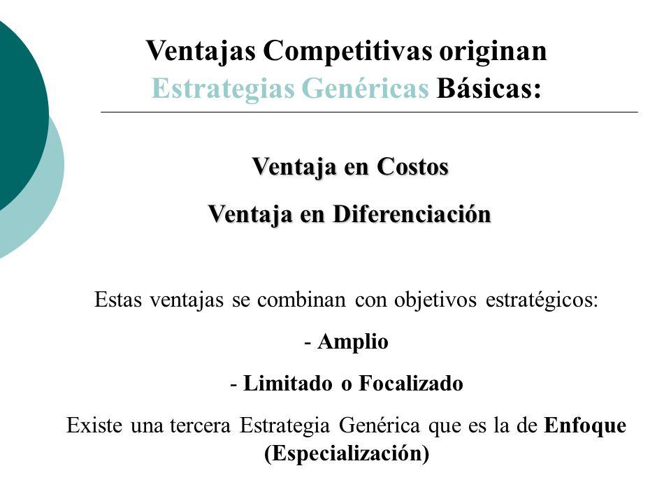 Ventajas Competitivas originan Estrategias Genéricas Básicas: Ventaja en Costos Ventaja en Costos Ventaja en Diferenciación Ventaja en Diferenciación