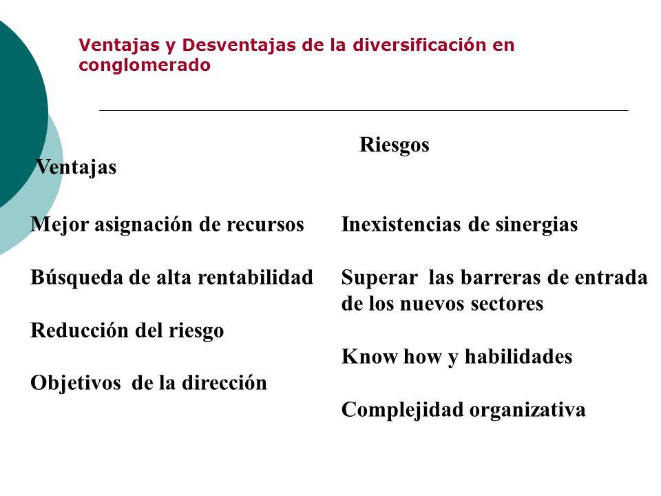 Ventajas y Desventajas de la diversificación en conglomerado Ventajas Mejor asignación de recursos Búsqueda de alta rentabilidad Reducción del riesgo