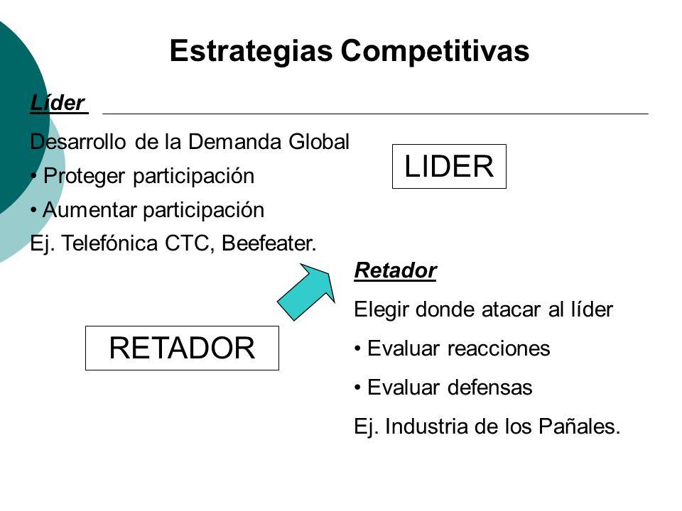 Estrategias Competitivas Líder Desarrollo de la Demanda Global Proteger participación Aumentar participación Ej. Telefónica CTC, Beefeater. Retador El
