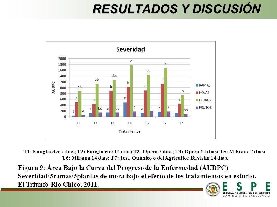RESULTADOS Y DISCUSIÓN T1: Fungbacter 7 días; T2: Fungbacter 14 días; T3: Opera 7 días; T4: Opera 14 días; T5: Milsana 7 días; T6: Milsana 14 días; T7: Test.