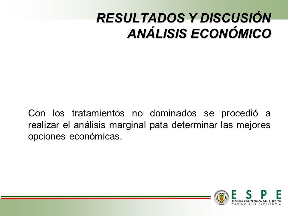 RESULTADOS Y DISCUSIÓN ANÁLISIS ECONÓMICO Con los tratamientos no dominados se procedió a realizar el análisis marginal pata determinar las mejores opciones económicas.