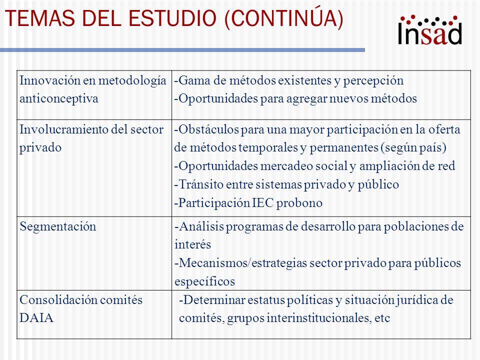 TEMAS DEL ESTUDIO (CONTINÚA) Innovación en metodología anticonceptiva -Gama de métodos existentes y percepción -Oportunidades para agregar nuevos méto