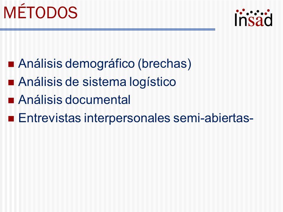 MÉTODOS Análisis demográfico (brechas) Análisis de sistema logístico Análisis documental Entrevistas interpersonales semi-abiertas-