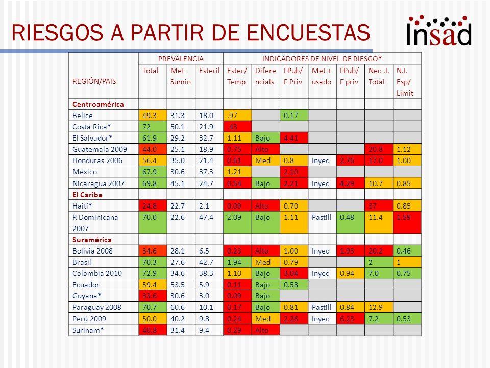 Calificaciones de acceso y suministro Estudio de esfuerzo de programas 2009 PAÍS Acceso DIU Sumstro DIU Acceso pastillas Sumnstro pastillas Acceso inyect Sumnstro Inyectable Acceso condón Suministr condón Bolivia70.772.274.4 72.2 67.870.0 Colombia74.464.182.175.279.571.364.156.4 Costa Rica77.880.891.788.977.8 91.792.6 RDominic47.856.872.842.246.931.965.648.1 Ecuador79.065.480.274.771.169.884.377.8 El Salvador35.445.876.470.178.569.480.077.0 Guatemala35.251.970.173.570.972.673.570.1 Haití7.112.162.647.565.755.676.866.7 Honduras56.260.769.964.767.561.876.370.8 Mexico68.863.277.868.166.760.779.268.1 Nicaragua62.250.078.972.269.165.667.860.0 Panamá57.939.783.768.971.160.775.665.2 Paraguay47.068.279.477.874.474.178.379.4 Perú50.047.657.148.467.556.375.469.0