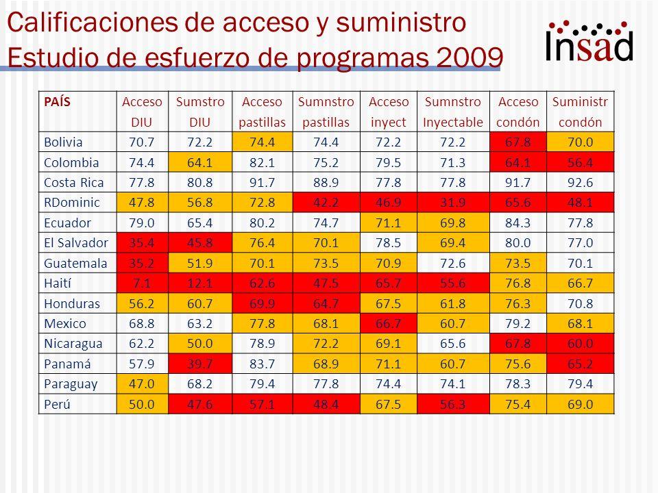 Calificaciones de acceso y suministro Estudio de esfuerzo de programas 2009 PAÍS Acceso DIU Sumstro DIU Acceso pastillas Sumnstro pastillas Acceso iny