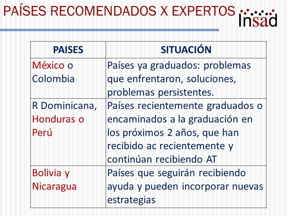 PAÍSES RECOMENDADOS X EXPERTOS PAISESSITUACIÓN México o Colombia Países ya graduados: problemas que enfrentaron, soluciones, problemas persistentes. R